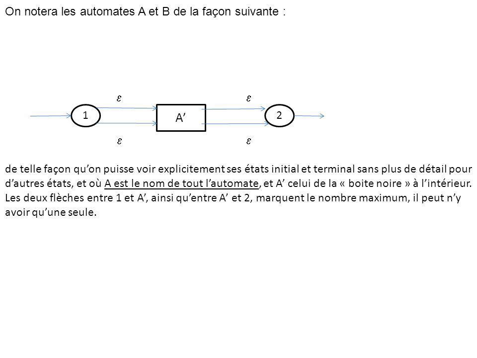 A' On notera les automates A et B de la façon suivante :  
