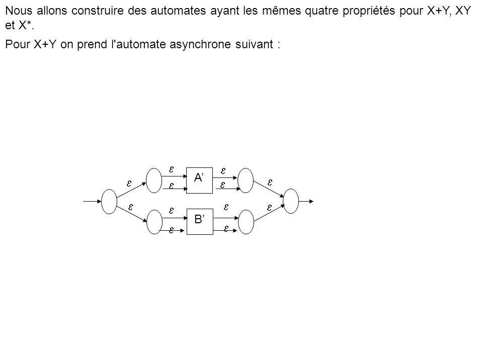 Nous allons construire des automates ayant les mêmes quatre propriétés pour X+Y, XY et X*.