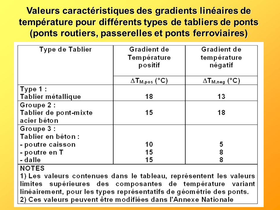 Valeurs caractéristiques des gradients linéaires de température pour différents types de tabliers de ponts (ponts routiers, passerelles et ponts ferroviaires)