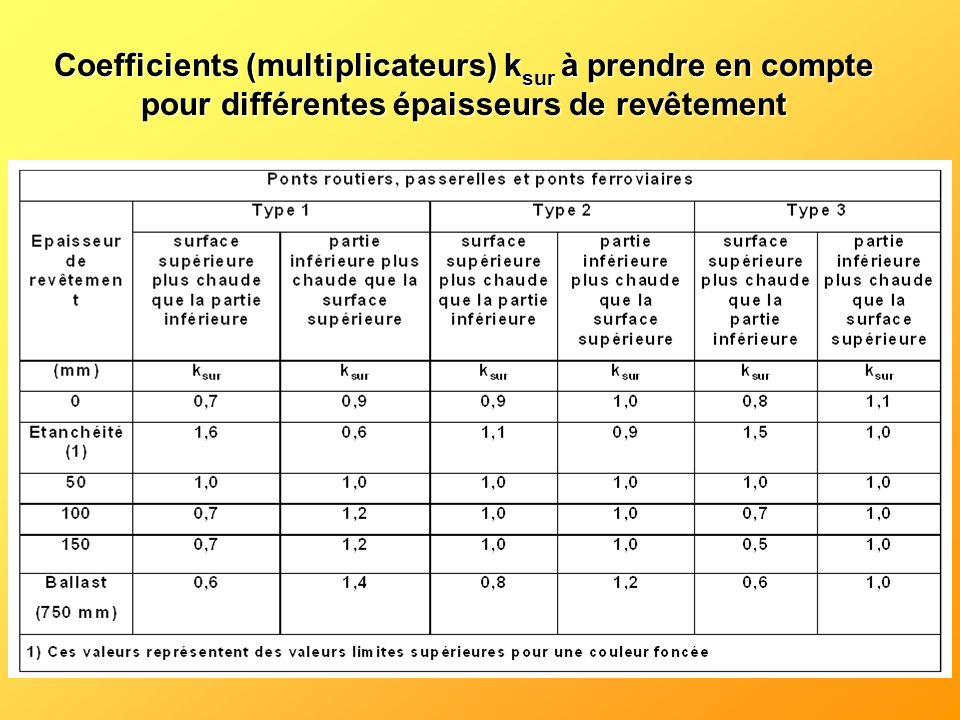 Coefficients (multiplicateurs) ksur à prendre en compte pour différentes épaisseurs de revêtement