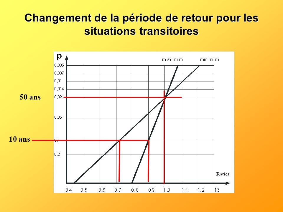Changement de la période de retour pour les situations transitoires