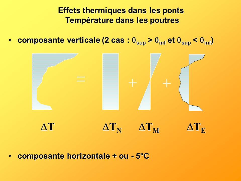 Effets thermiques dans les ponts Température dans les poutres