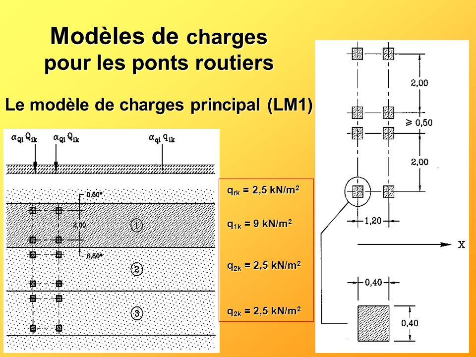 Modèles de charges pour les ponts routiers