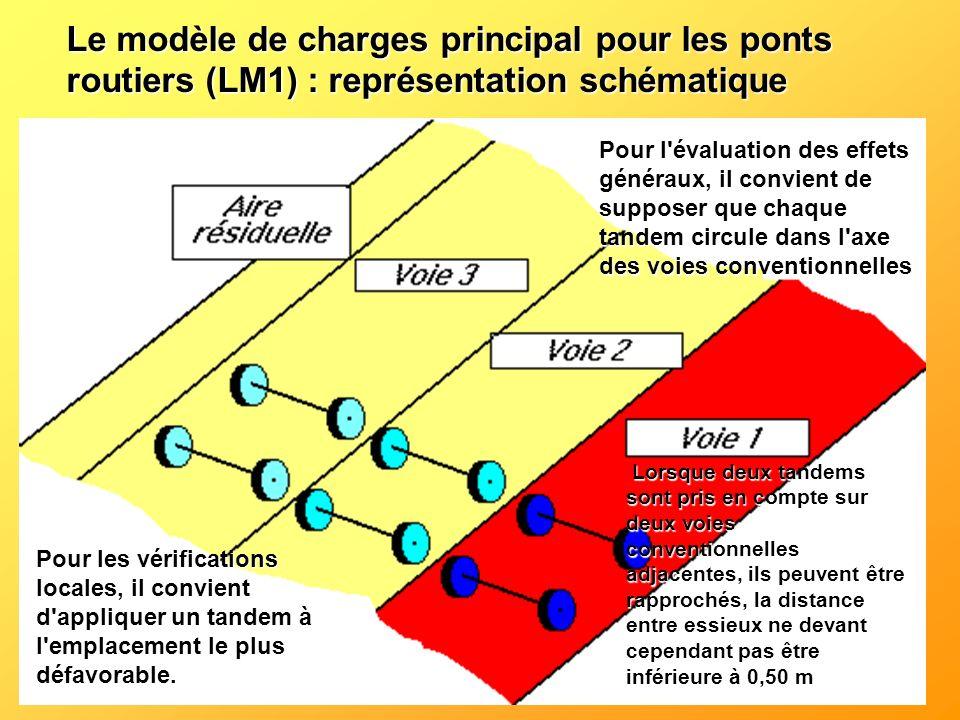 Le modèle de charges principal pour les ponts routiers (LM1) : représentation schématique