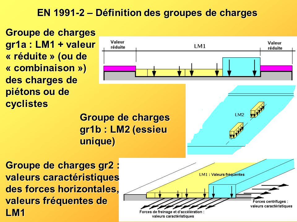 EN 1991-2 – Définition des groupes de charges