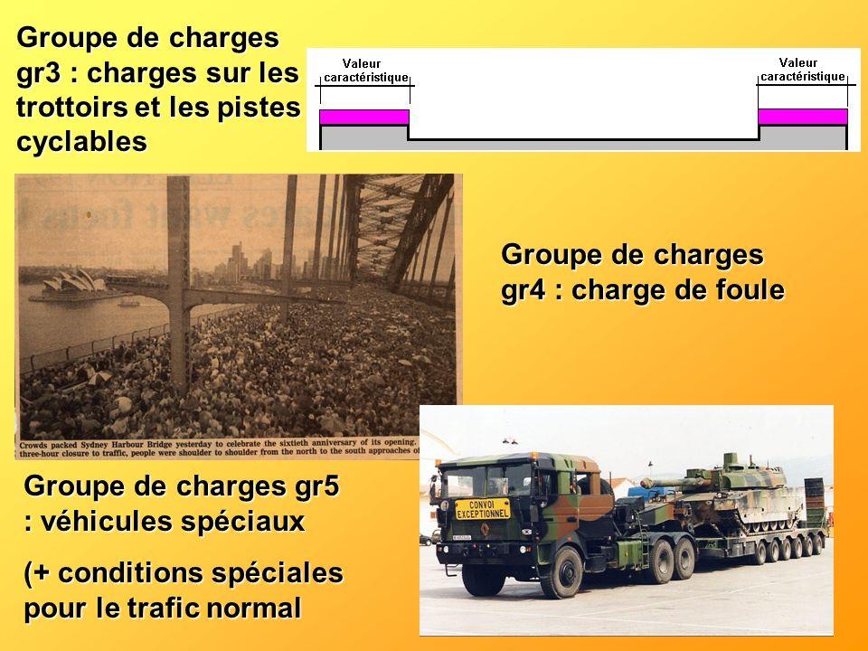 Groupe de charges gr3 : charges sur les trottoirs et les pistes cyclables