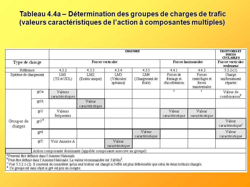 Tableau 4.4a – Détermination des groupes de charges de trafic (valeurs caractéristiques de l'action à composantes multiples)