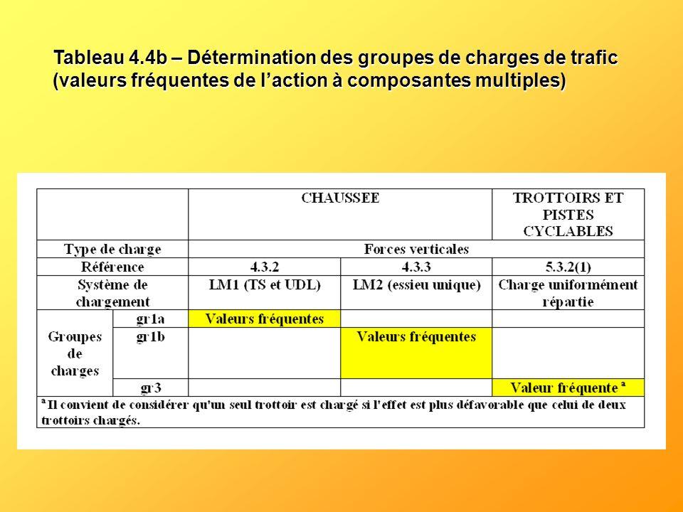 Tableau 4.4b – Détermination des groupes de charges de trafic (valeurs fréquentes de l'action à composantes multiples)