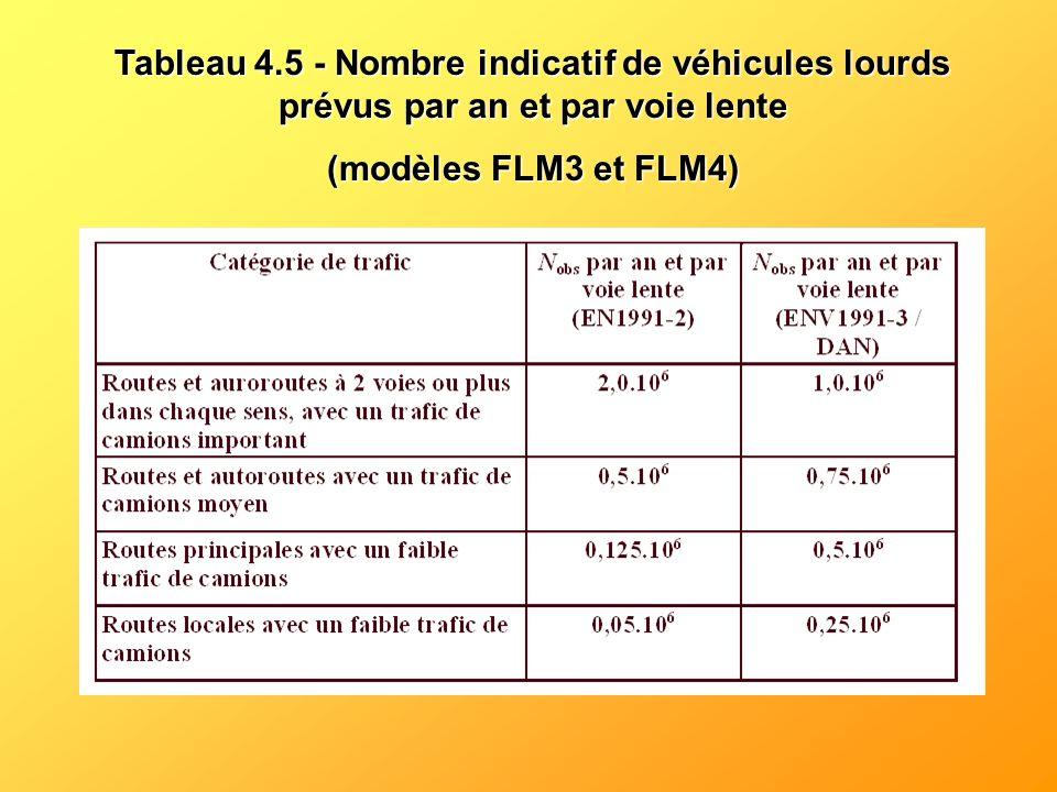 Tableau 4.5 - Nombre indicatif de véhicules lourds prévus par an et par voie lente