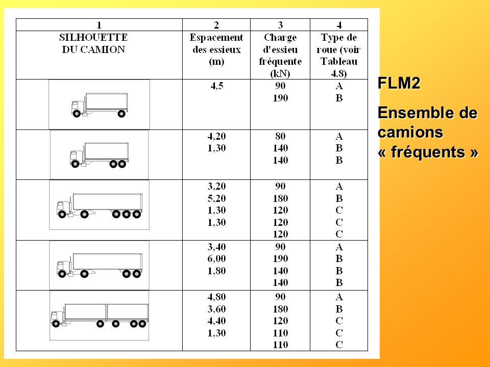 FLM2 Ensemble de camions « fréquents »