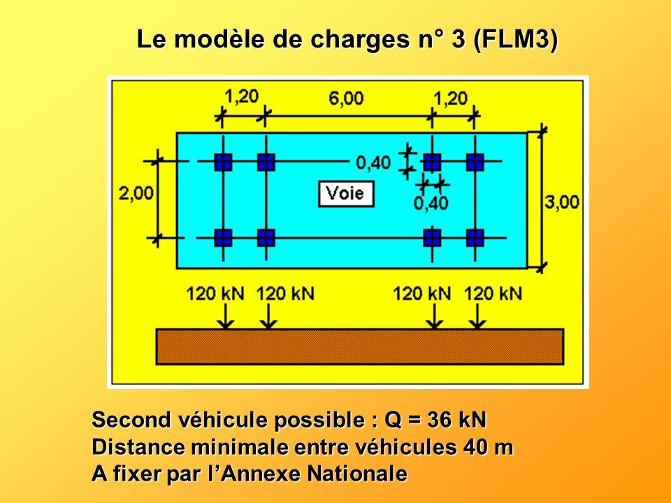 Le modèle de charges n° 3 (FLM3)