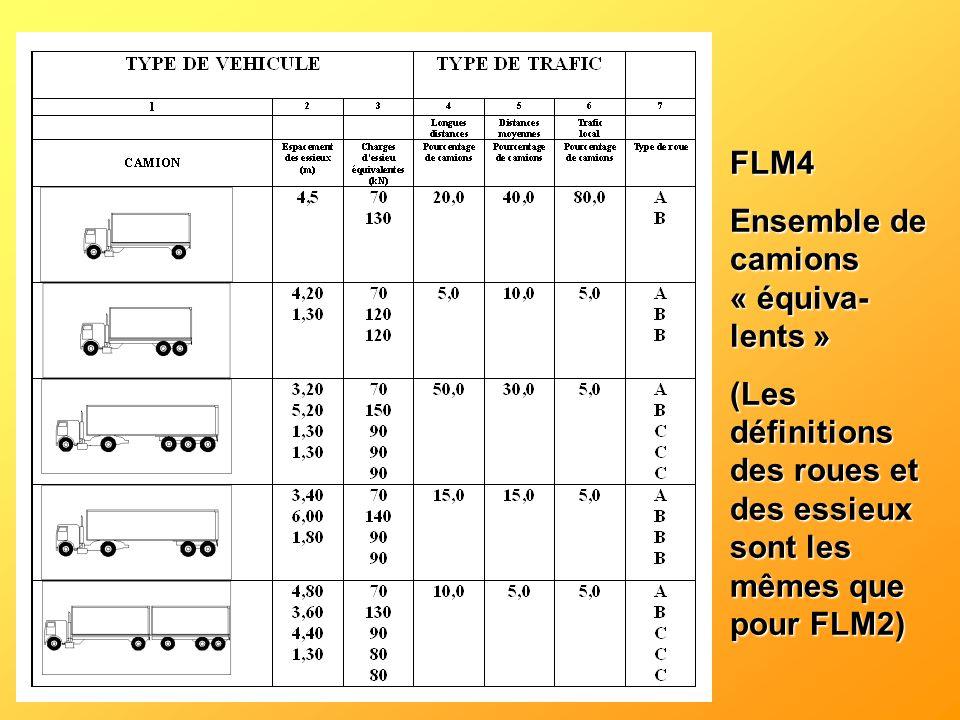 FLM4 Ensemble de camions « équiva-lents » (Les définitions des roues et des essieux sont les mêmes que pour FLM2)