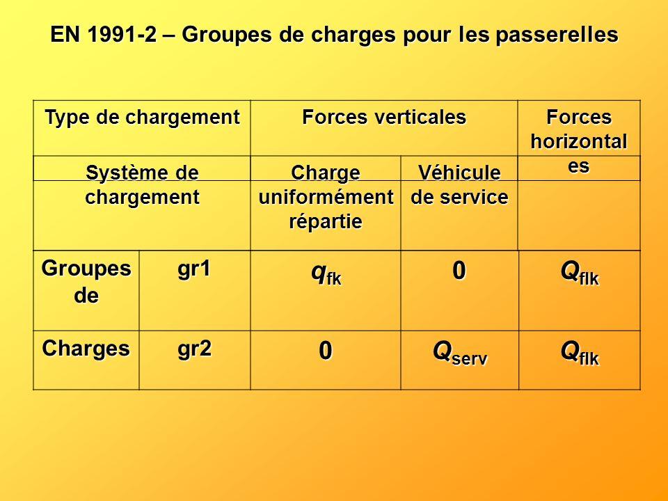 qfk Qflk Qserv EN 1991-2 – Groupes de charges pour les passerelles