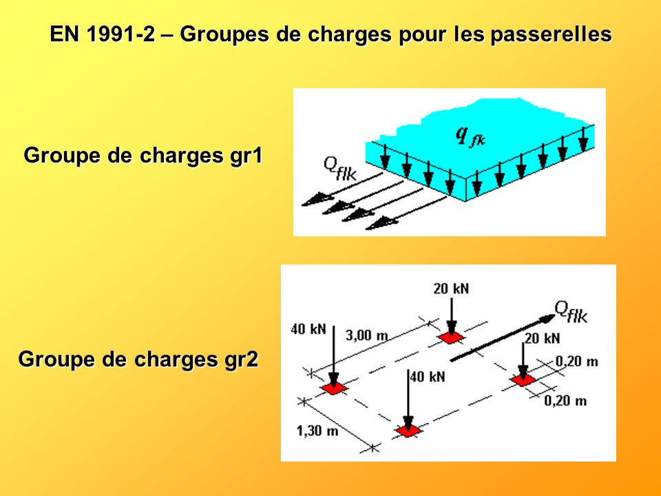 EN 1991-2 – Groupes de charges pour les passerelles