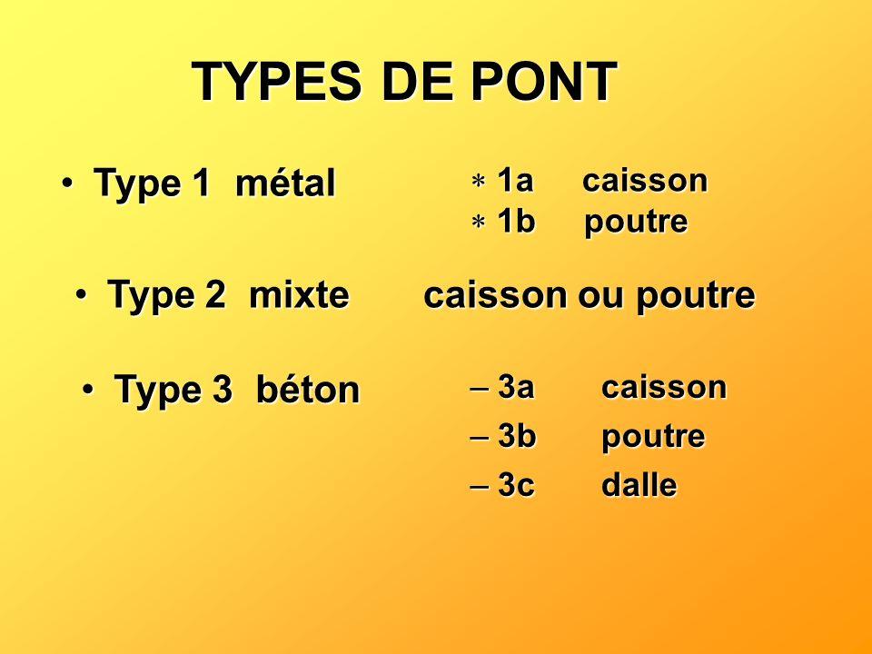 TYPES DE PONT Type 1 métal Type 2 mixte caisson ou poutre Type 3 béton