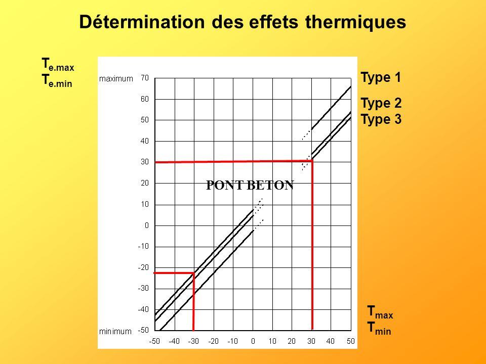 Détermination des effets thermiques