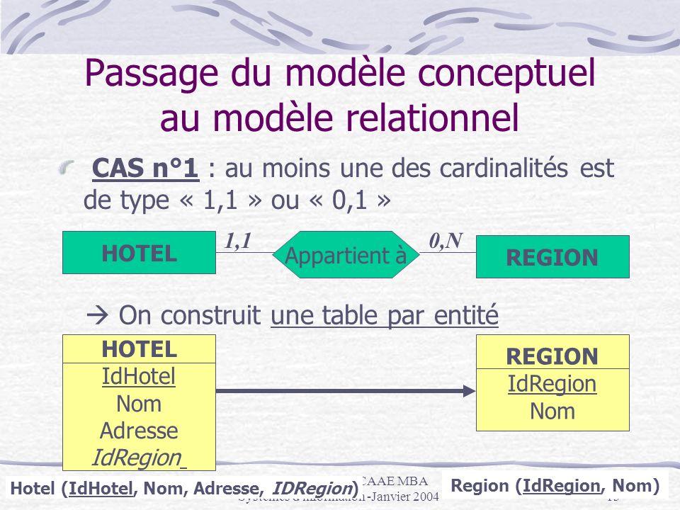 Passage du modèle conceptuel au modèle relationnel