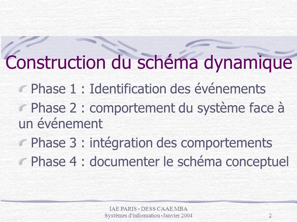 Construction du schéma dynamique