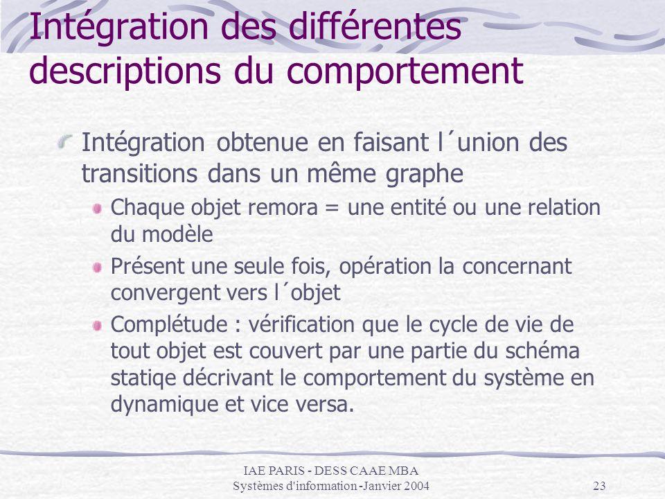 Intégration des différentes descriptions du comportement
