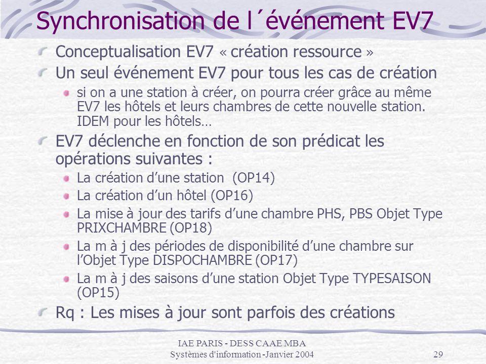 Synchronisation de l´événement EV7