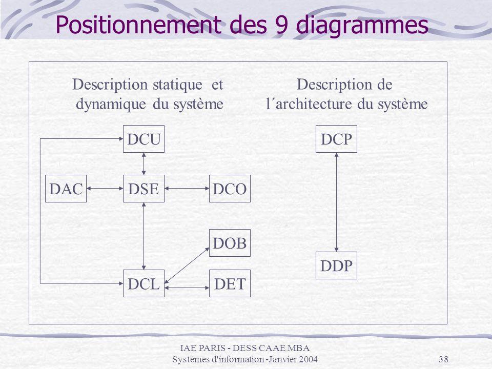 Positionnement des 9 diagrammes