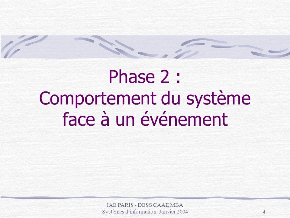 Phase 2 : Comportement du système face à un événement