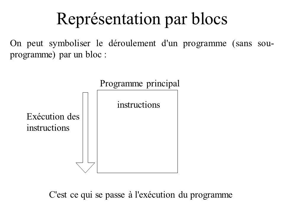 Représentation par blocs