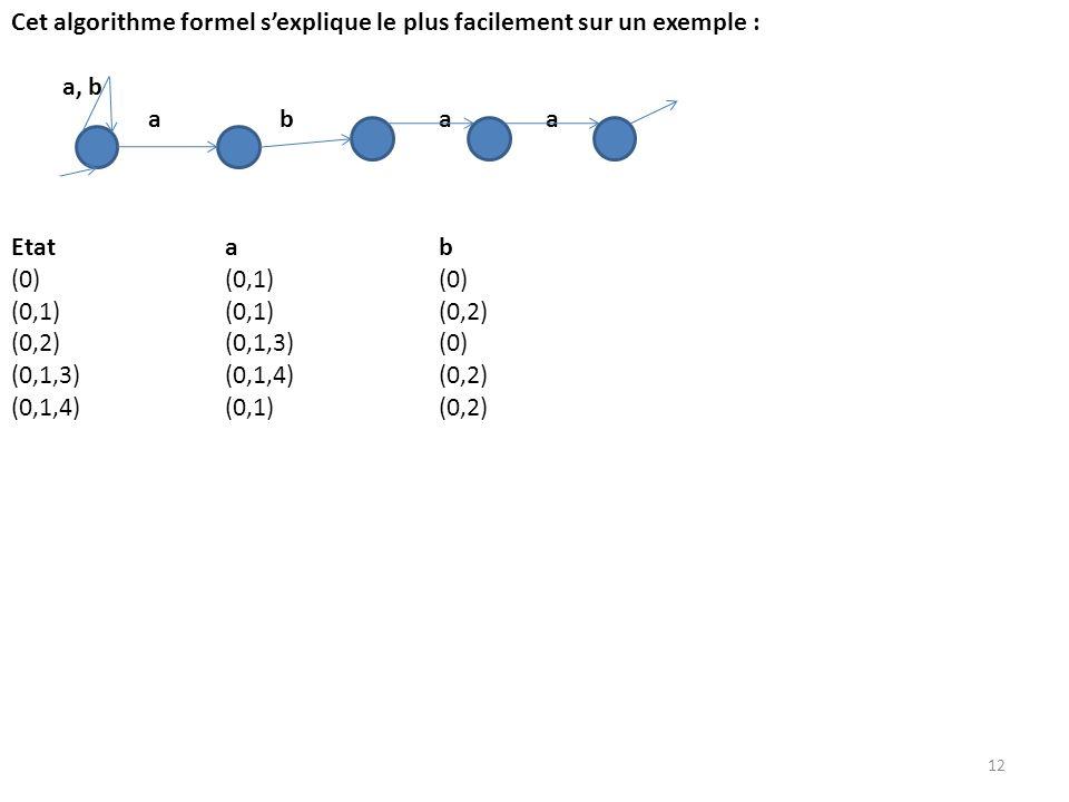 Cet algorithme formel s'explique le plus facilement sur un exemple :