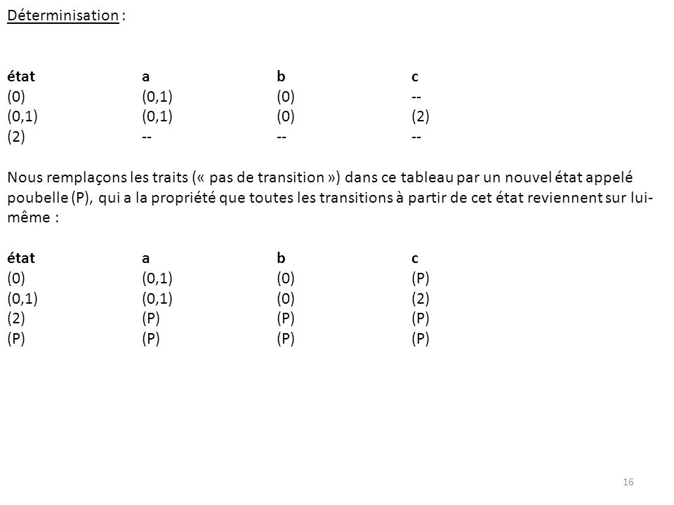 Déterminisation : état a b c. (0) (0,1) (0) -- (0,1) (0,1) (0) (2) (2) -- -- --
