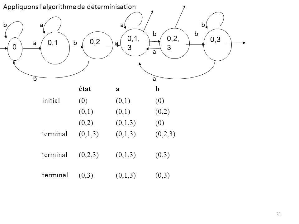 Appliquons l algorithme de déterminisation