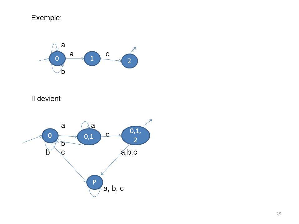 Exemple: a a c b Il devient a a c b c a,b,c a, b, c 1 2 0,1,2 0,1 P