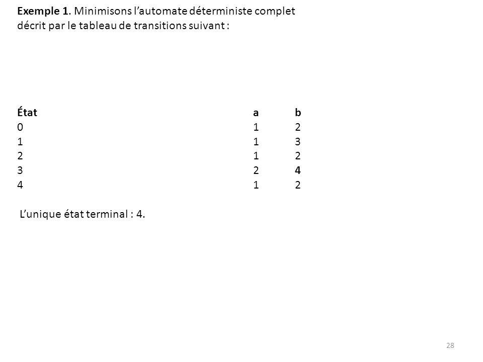 Exemple 1. Minimisons l'automate déterministe complet