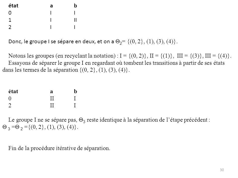 état a b 0 I I. 1 I II. 2 I I. Donc, le groupe I se sépare en deux, et on a 2= {(0, 2}, (1), (3), (4)}.
