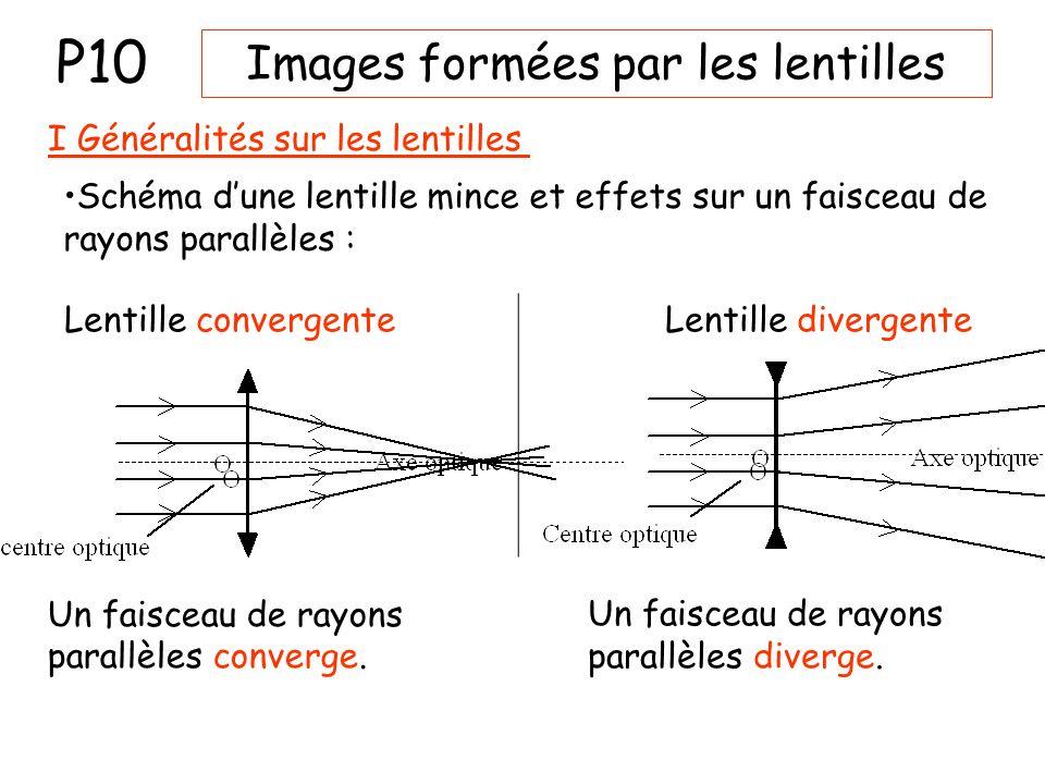 Images formées par les lentilles