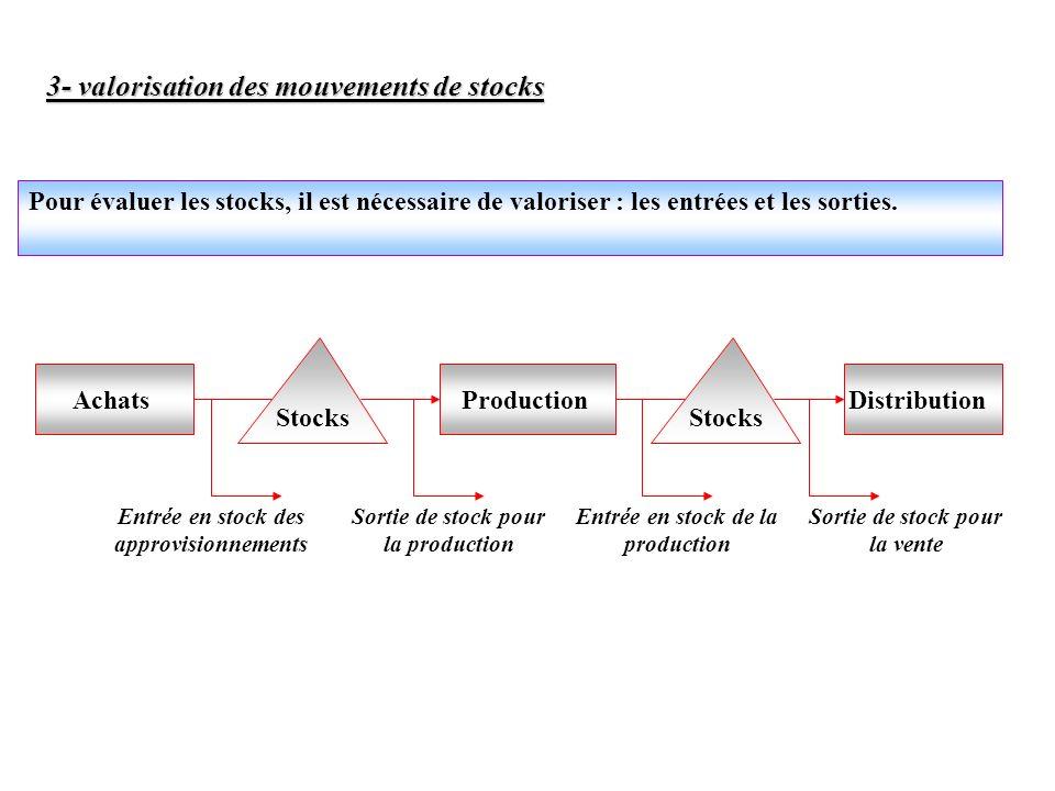 3- valorisation des mouvements de stocks