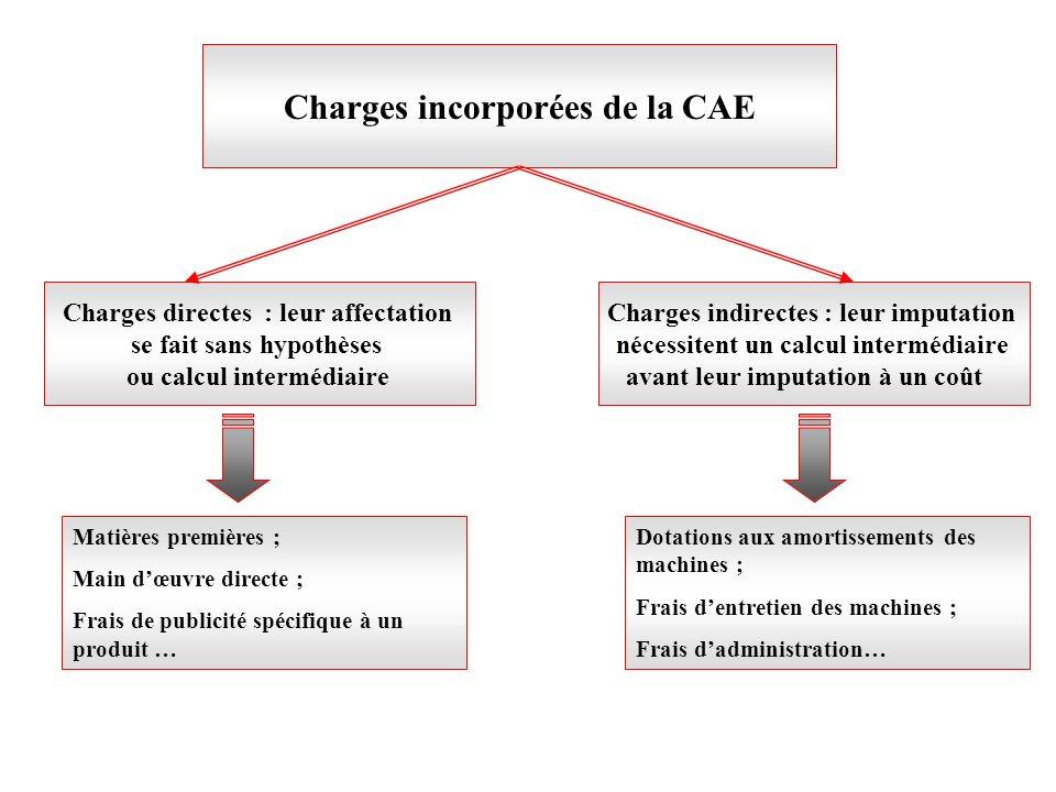 Charges incorporées de la CAE