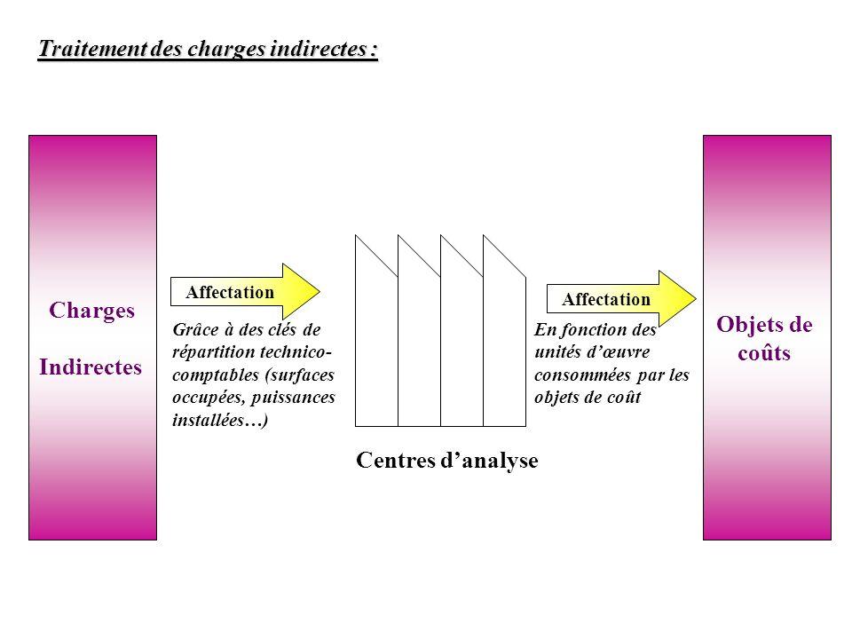 Charges Indirectes Objets de coûts Centres d'analyse