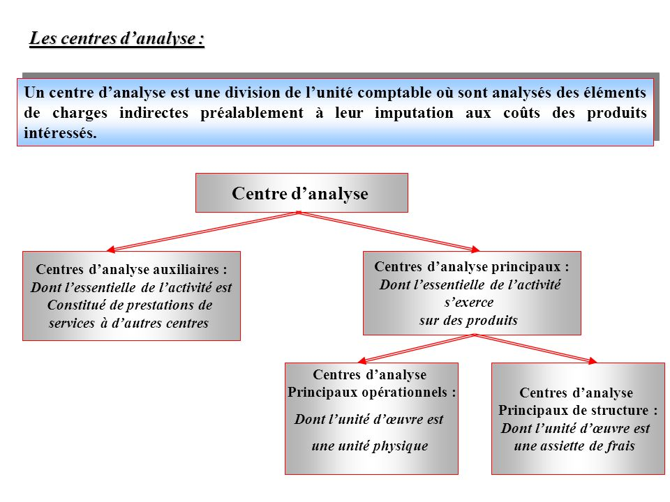 Les centres d'analyse :