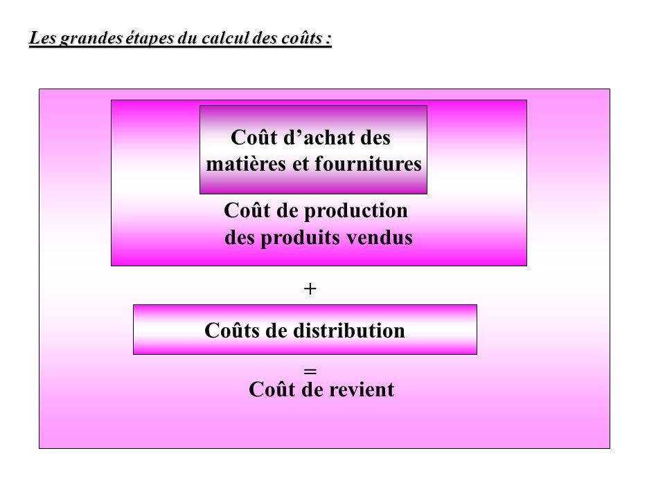 matières et fournitures
