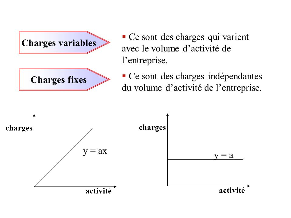 Charges variables Charges fixes