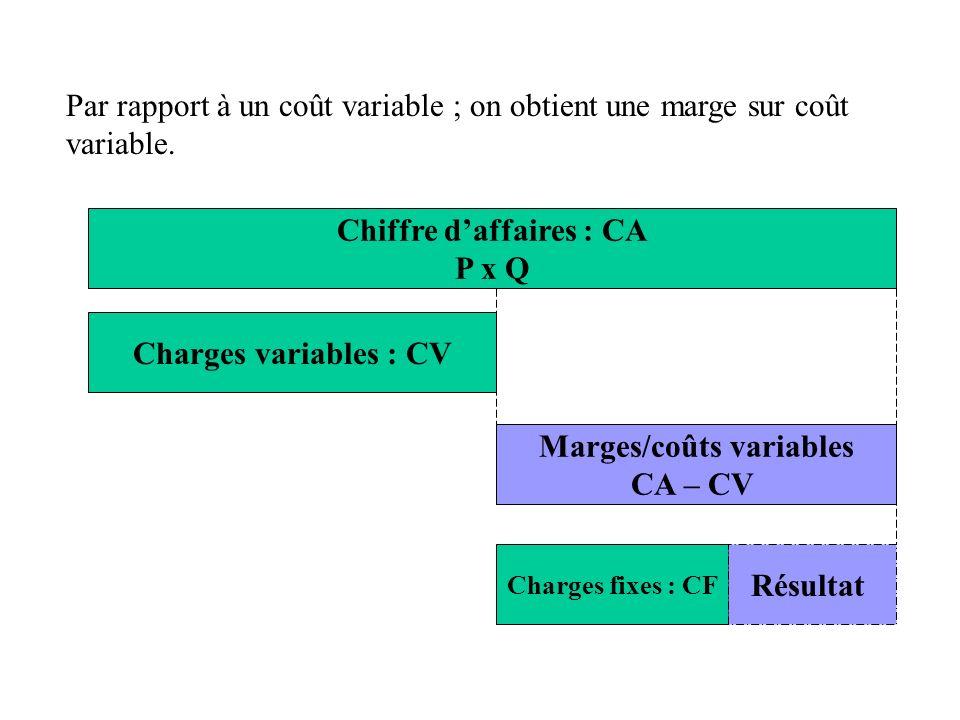Chiffre d'affaires : CA Marges/coûts variables