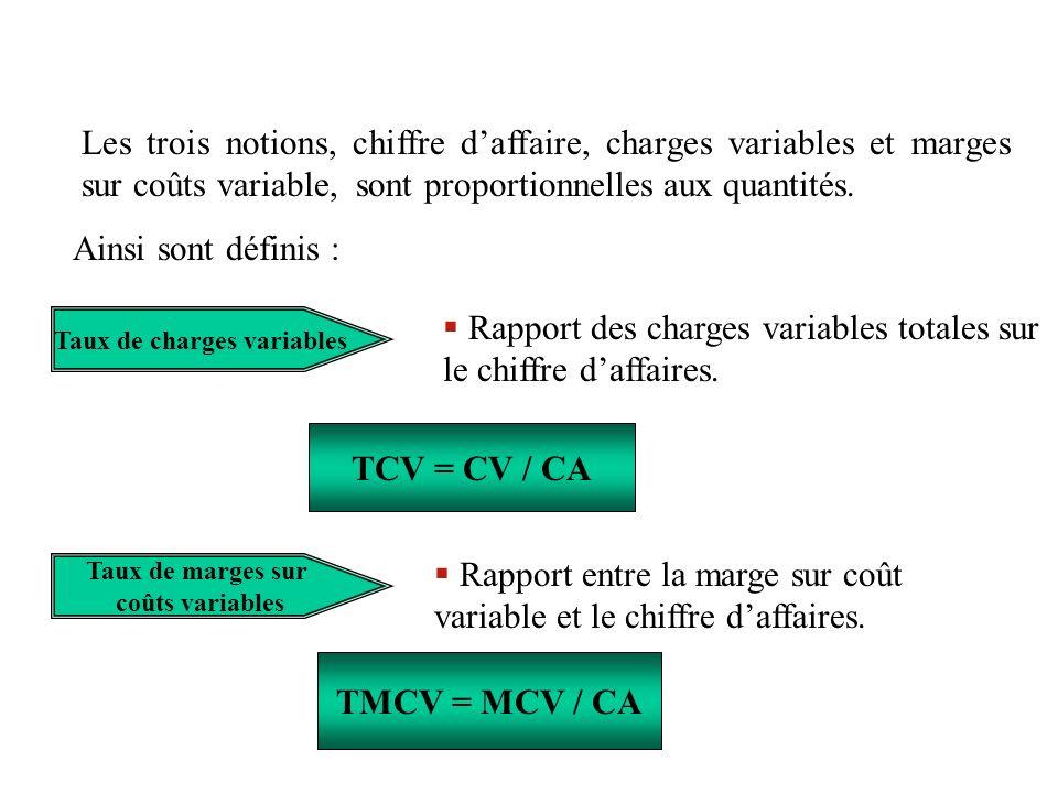 Taux de charges variables