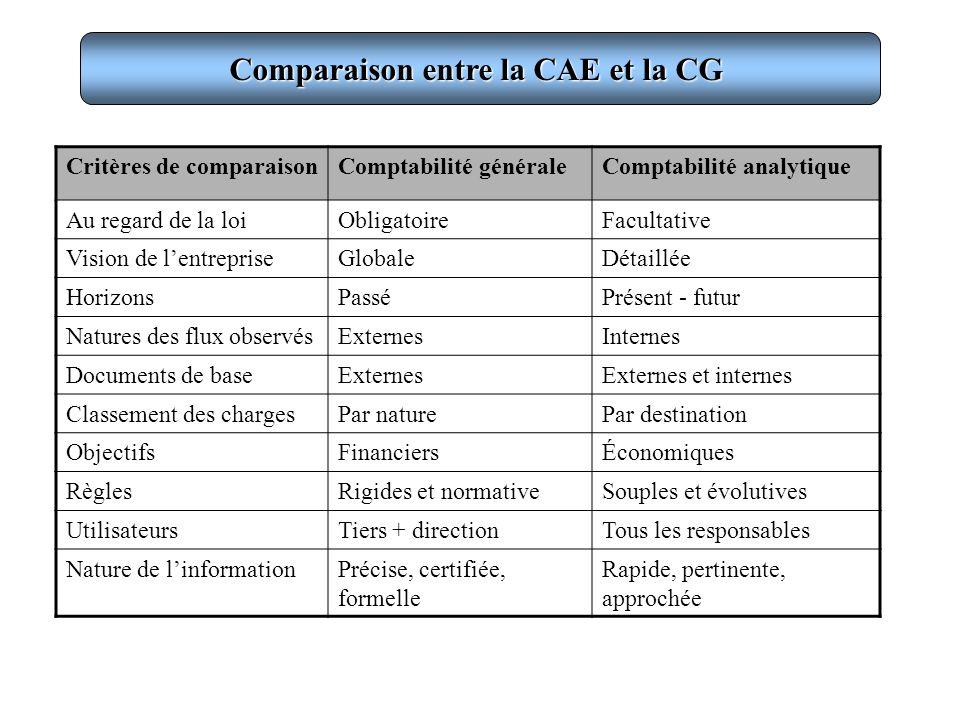 Comparaison entre la CAE et la CG