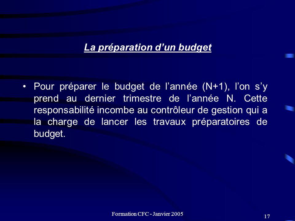 La préparation d'un budget