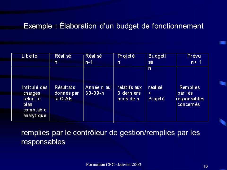 Exemple : Élaboration d'un budget de fonctionnement