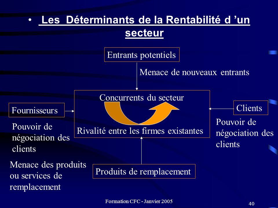 Les Déterminants de la Rentabilité d 'un secteur