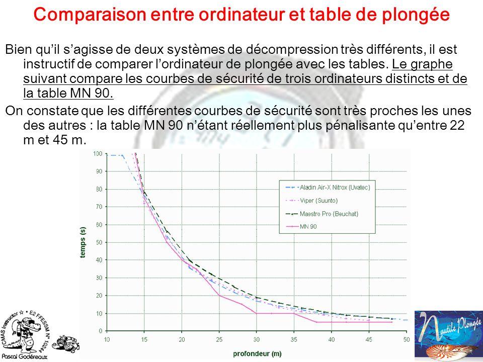 Comparaison entre ordinateur et table de plongée