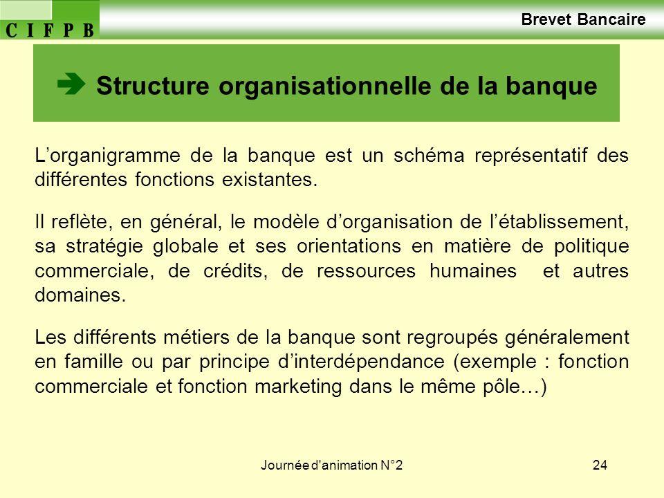  Structure organisationnelle de la banque