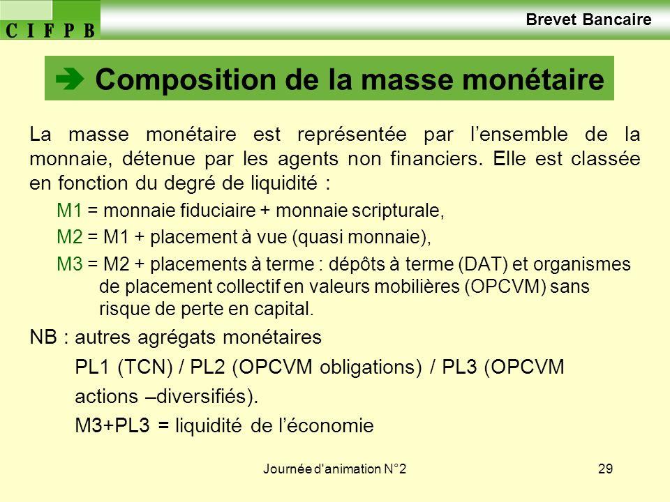  Composition de la masse monétaire