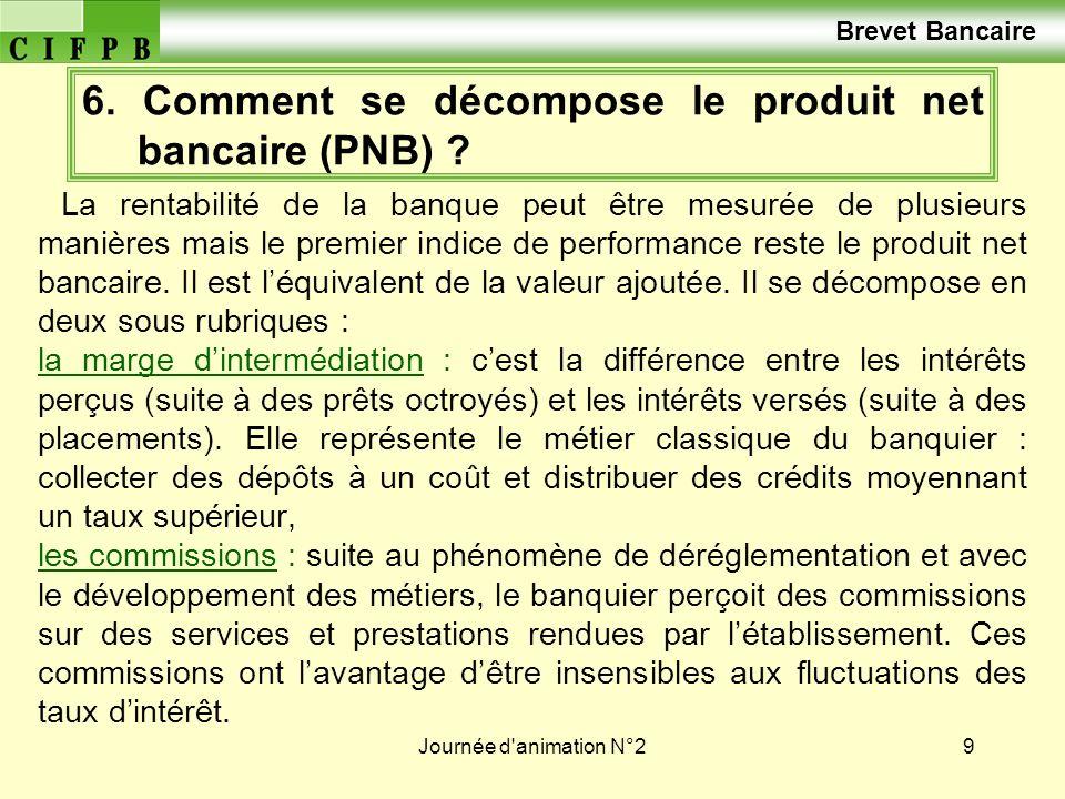 6. Comment se décompose le produit net bancaire (PNB)
